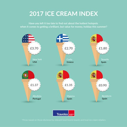 Travelex Launches Ice Cream Index To Help Holidaymakers Make The - How much does it cost to go to greece